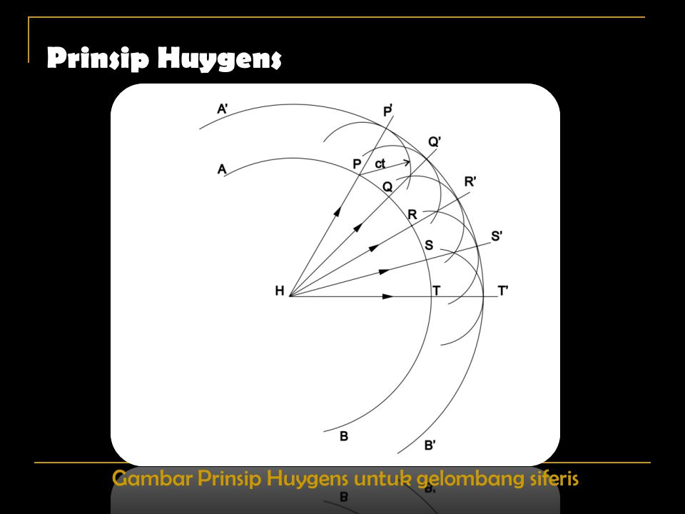 Prinsip Huygens Gambar Prinsip Huygens untuk gelombang siferis