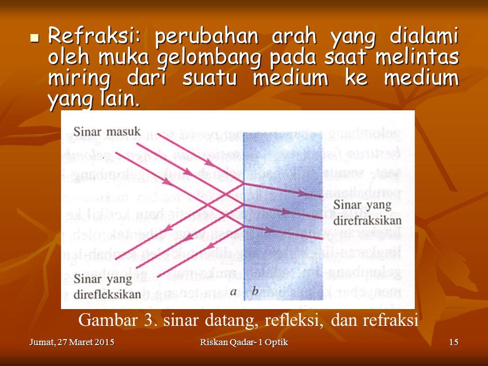 Gambar 3. sinar datang, refleksi, dan refraksi