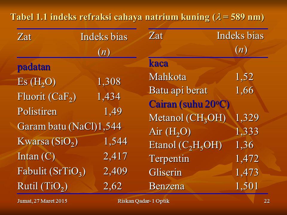 Tabel 1.1 indeks refraksi cahaya natrium kuning ( = 589 nm)