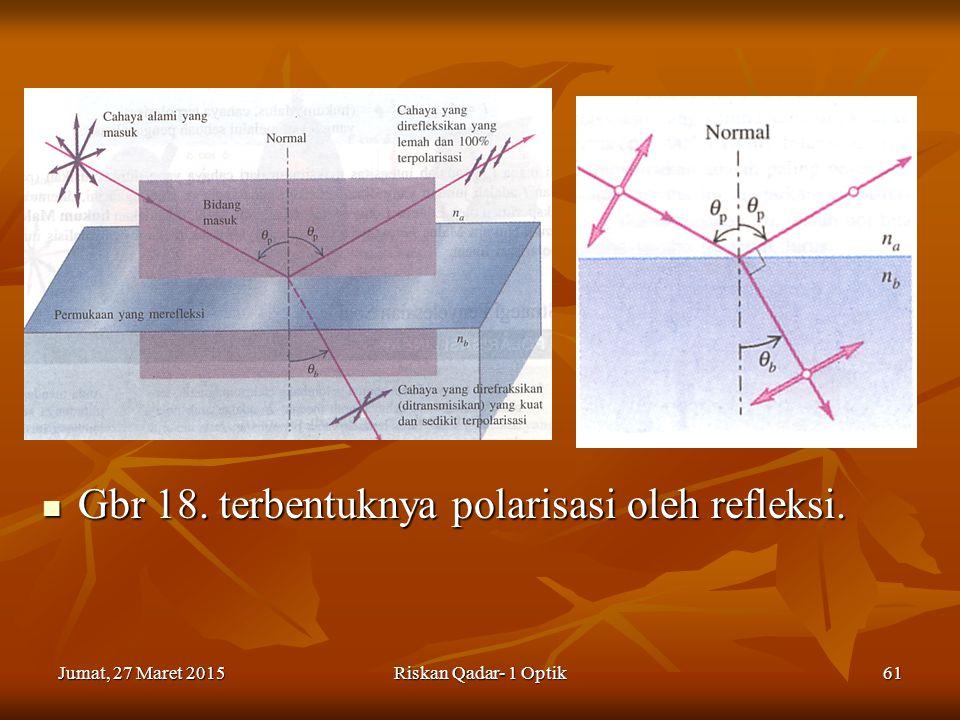 Gbr 18. terbentuknya polarisasi oleh refleksi.