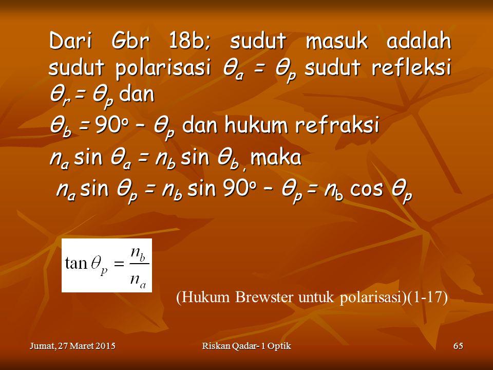 (Hukum Brewster untuk polarisasi)(1-17)