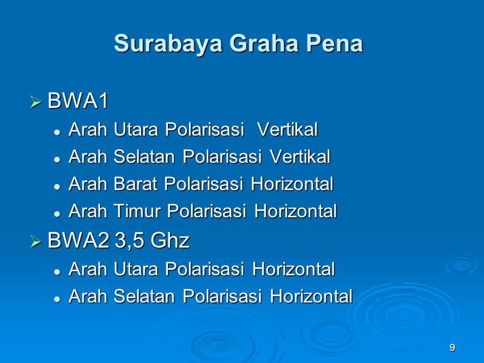 Surabaya Graha Pena BWA1 BWA2 3,5 Ghz Arah Utara Polarisasi Vertikal