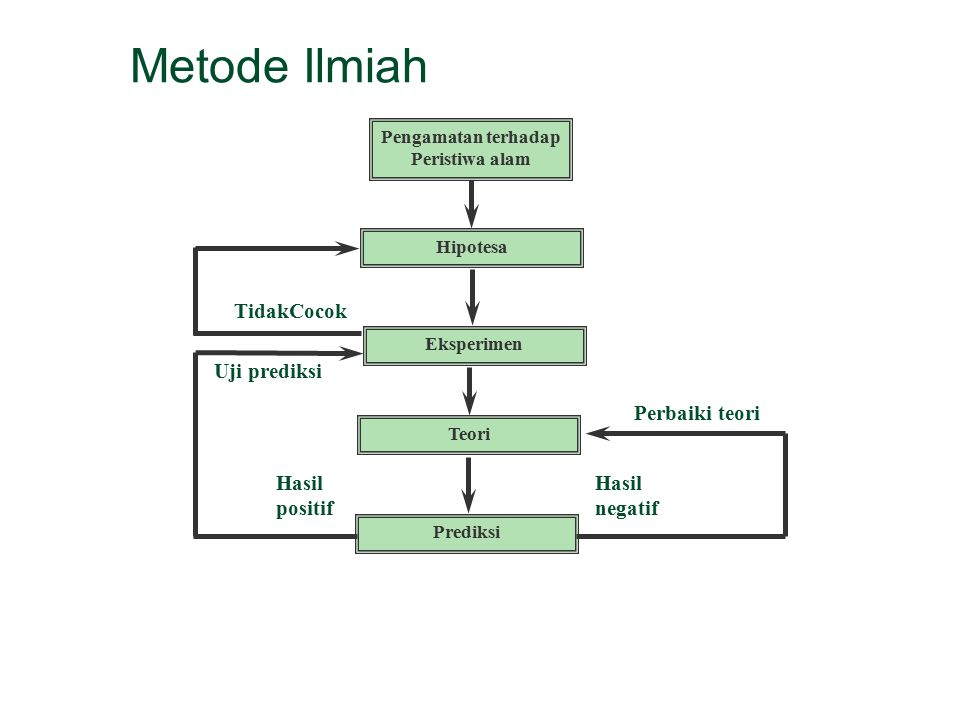 Metode Ilmiah TidakCocok Uji prediksi Perbaiki teori Hasil positif