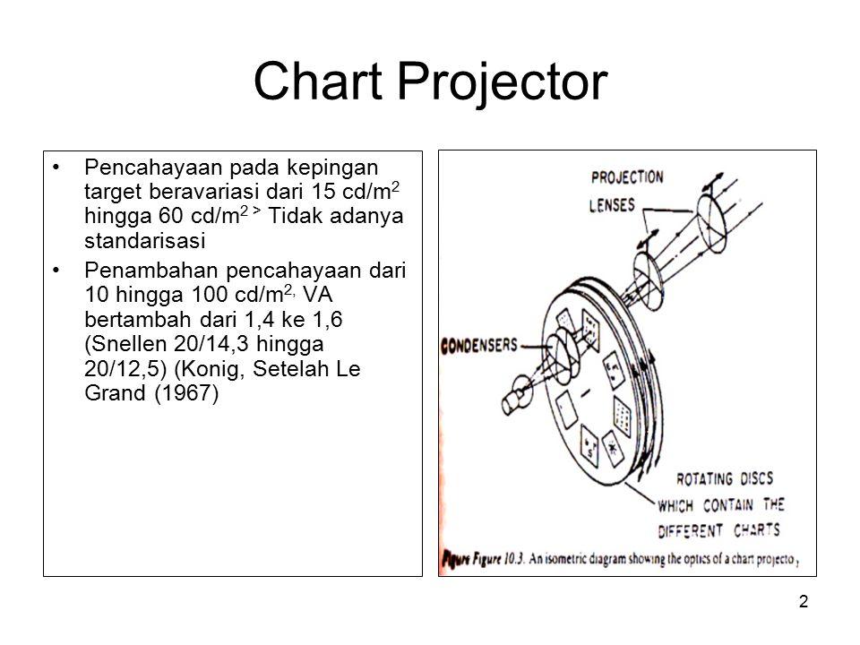 Chart Projector Pencahayaan pada kepingan target beravariasi dari 15 cd/m2 hingga 60 cd/m2 > Tidak adanya standarisasi.