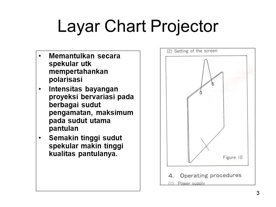 Layar Chart Projector Memantulkan secara spekular utk mempertahankan polarisasi.