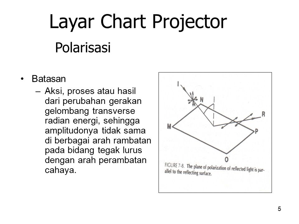 Layar Chart Projector Polarisasi