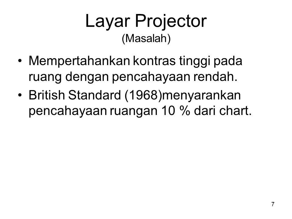 Layar Projector (Masalah)