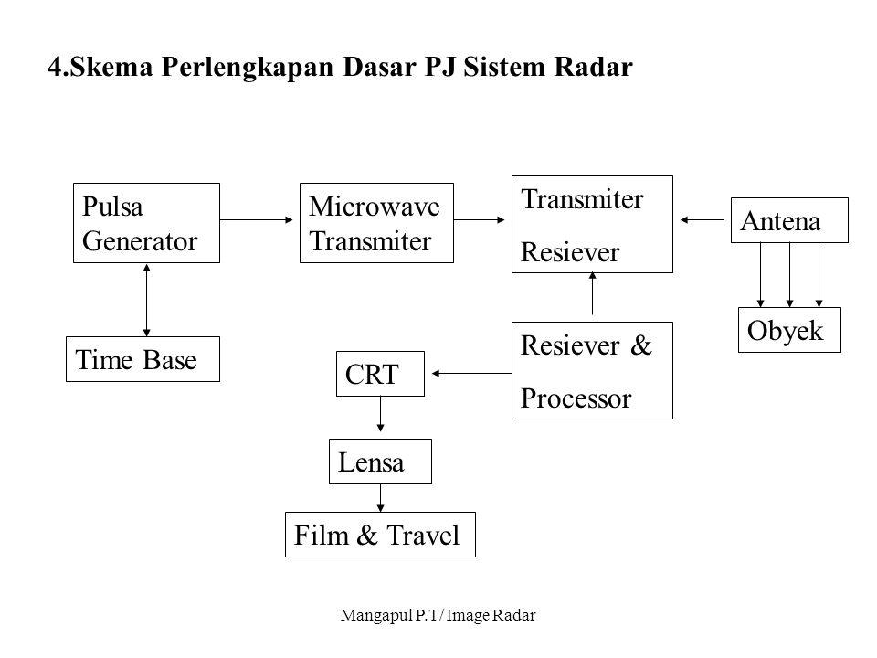 Mangapul P.T/ Image Radar