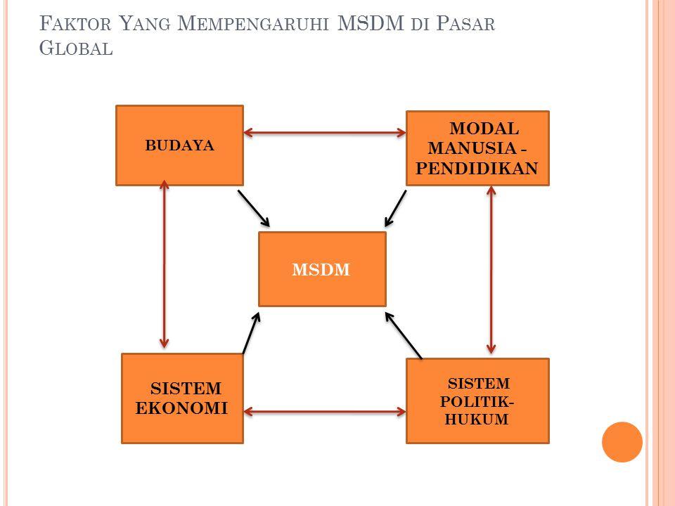 Faktor Yang Mempengaruhi MSDM di Pasar Global