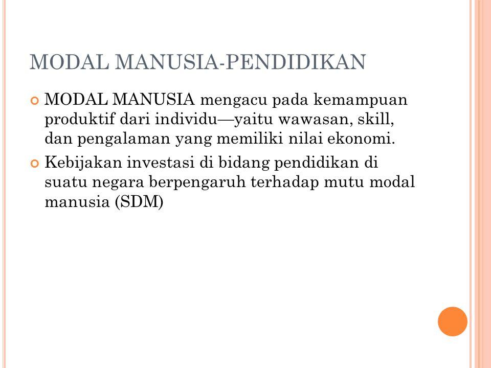 MODAL MANUSIA-PENDIDIKAN