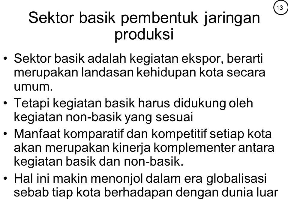 Sektor basik pembentuk jaringan produksi