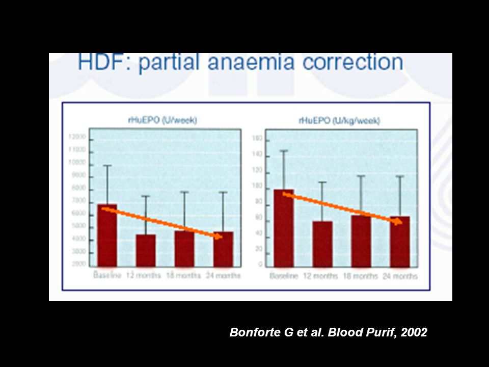 Bonforte G et al. Blood Purif, 2002