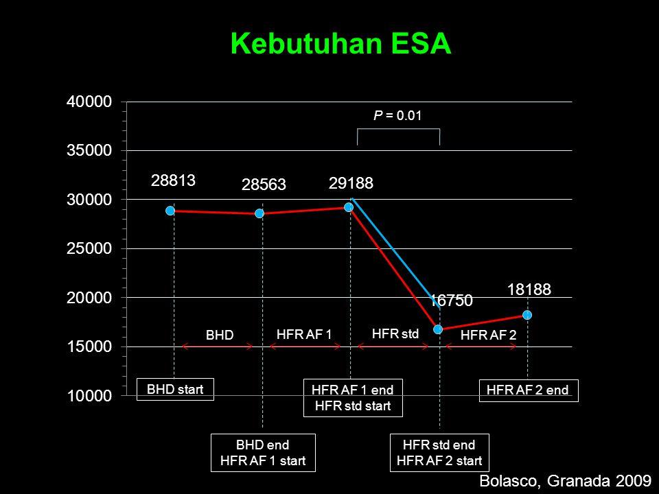 Kebutuhan ESA Bolasco, Granada 2009 P = 0.01 BHD HFR AF 1 HFR std