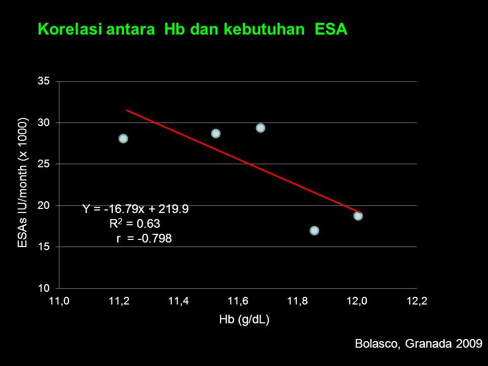 Korelasi antara Hb dan kebutuhan ESA