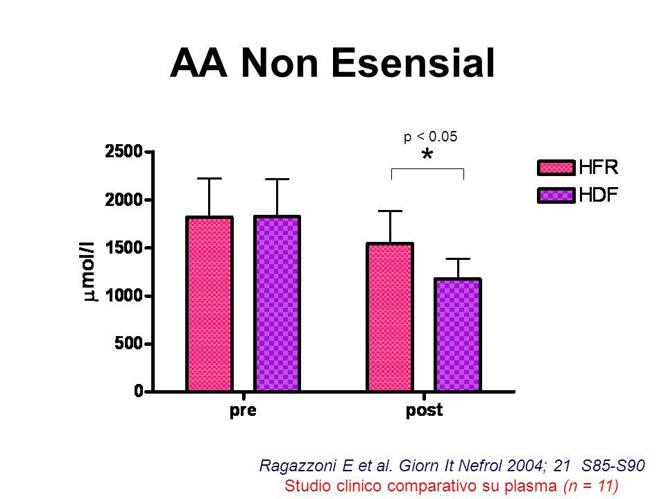 AA Non Esensial p < 0.05. *