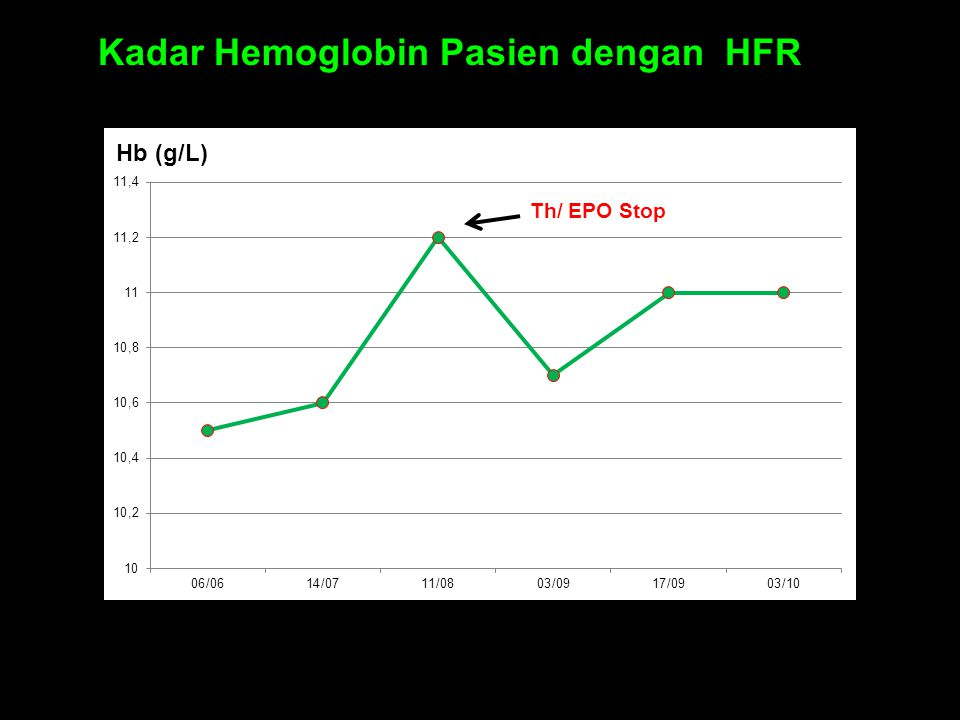Kadar Hemoglobin Pasien dengan HFR