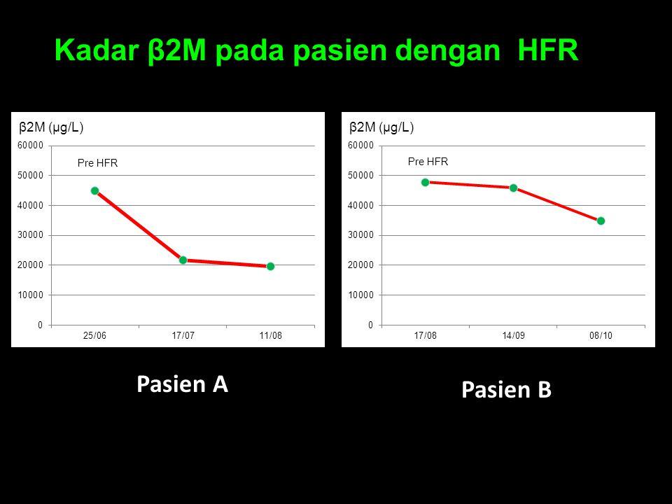 Kadar β2M pada pasien dengan HFR