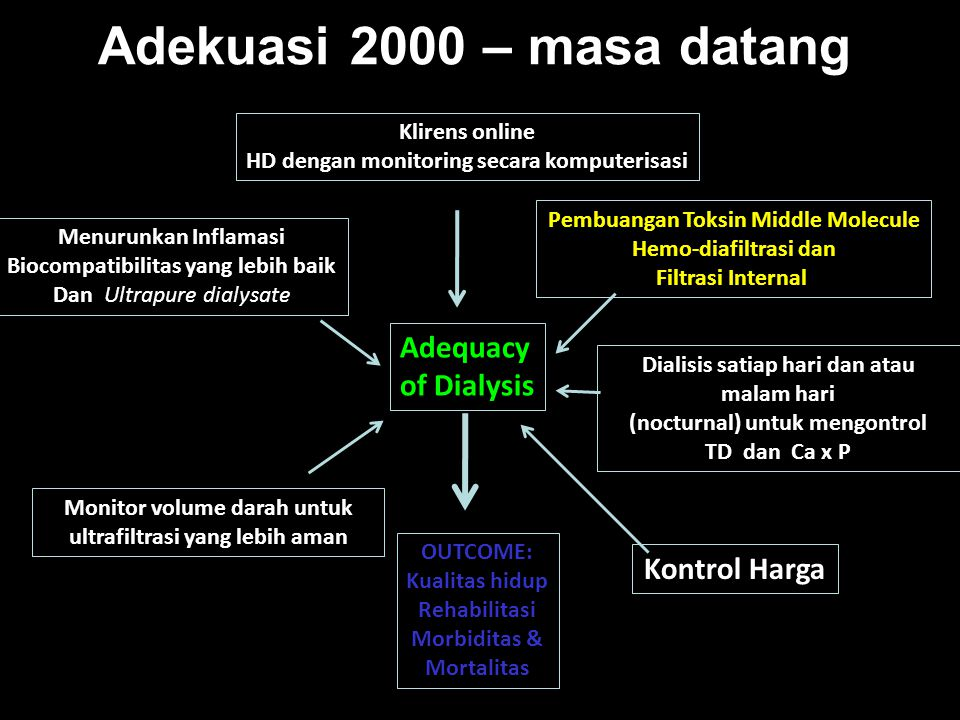 Adekuasi 2000 – masa datang Adequacy of Dialysis Kontrol Harga