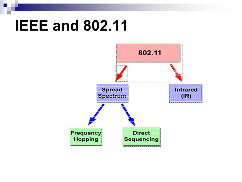 IEEE and 802.11