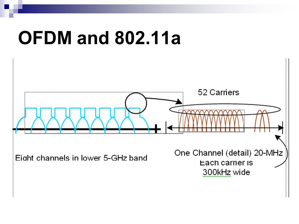 OFDM and 802.11a