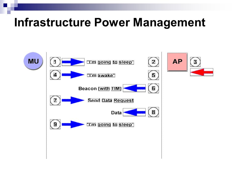 Infrastructure Power Management