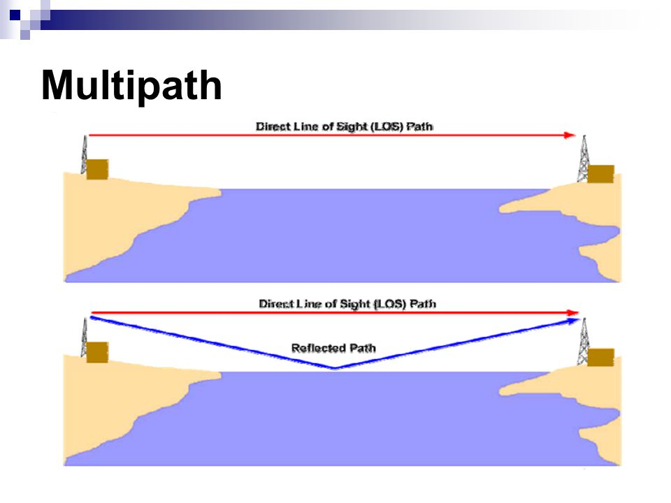 Multipath