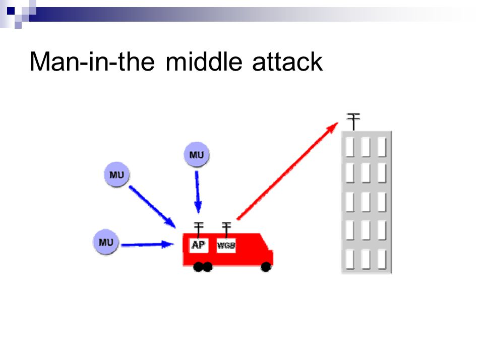 Man-in-the middle attack