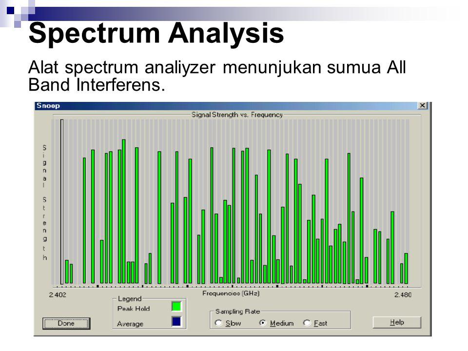 Spectrum Analysis Alat spectrum analiyzer menunjukan sumua All Band Interferens.