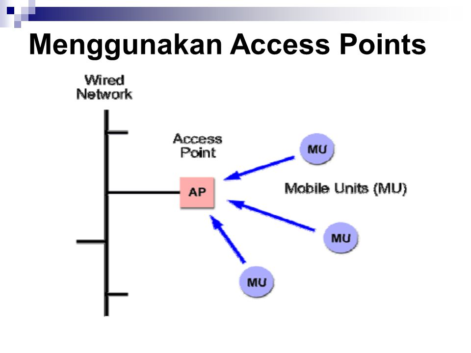 Menggunakan Access Points
