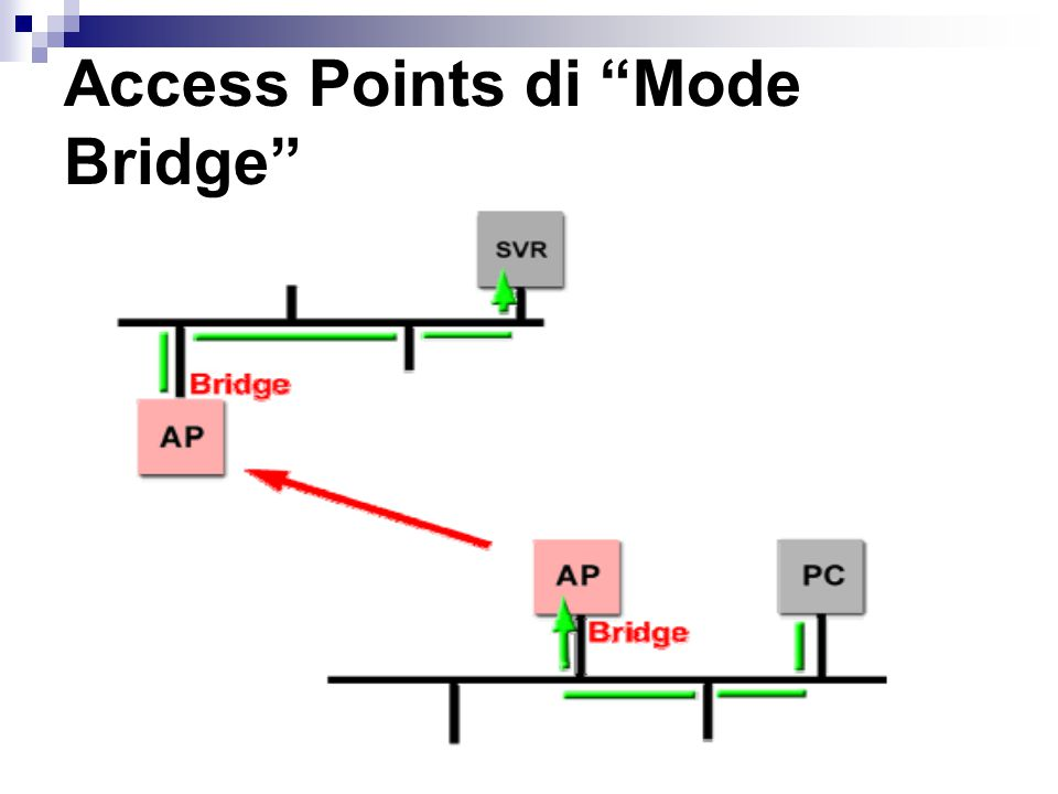 Access Points di Mode Bridge