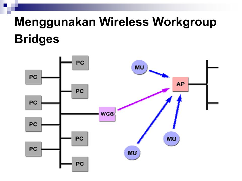Menggunakan Wireless Workgroup Bridges