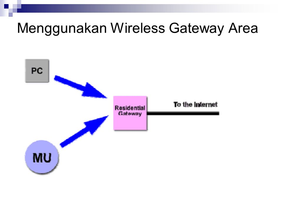 Menggunakan Wireless Gateway Area
