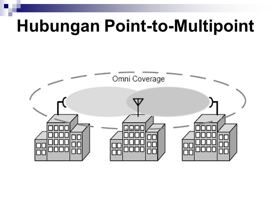 Hubungan Point-to-Multipoint