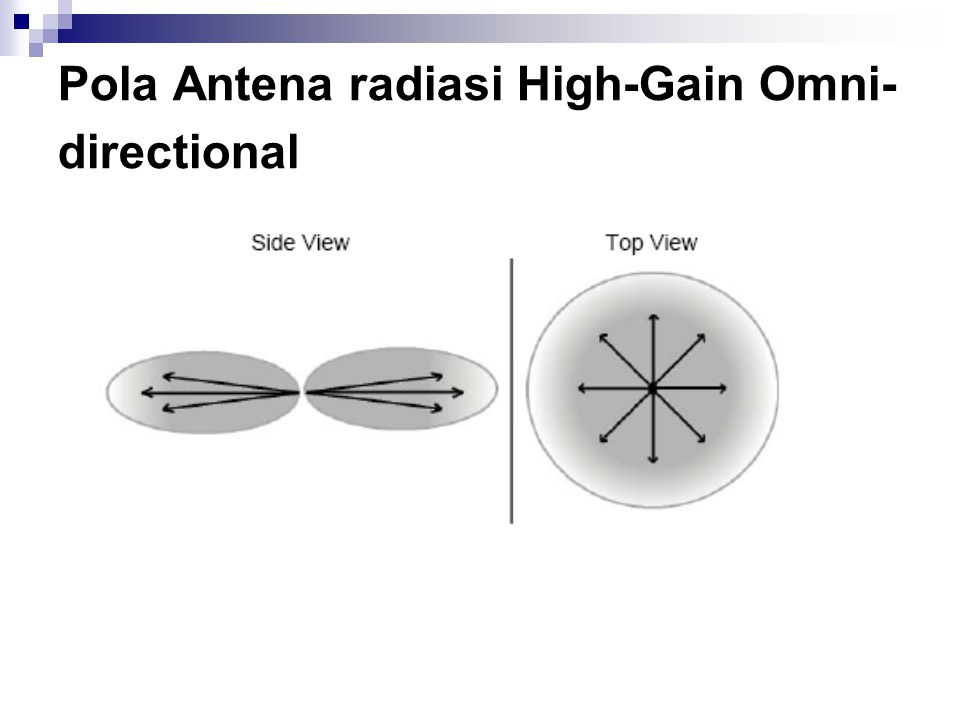 Pola Antena radiasi High-Gain Omni-directional