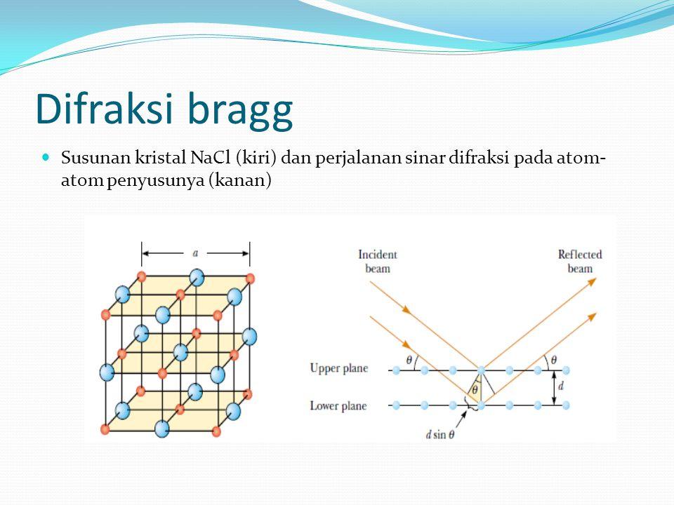 Difraksi bragg Susunan kristal NaCl (kiri) dan perjalanan sinar difraksi pada atom-atom penyusunya (kanan)