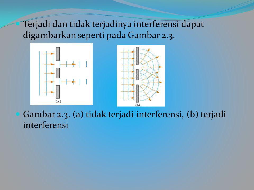 Terjadi dan tidak terjadinya interferensi dapat digambarkan seperti pada Gambar 2.3.