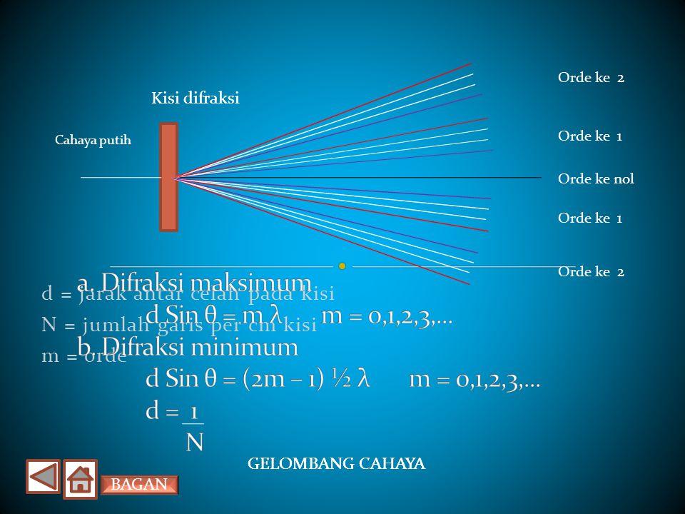d = jarak antar celah pada kisi N = jumlah garis per cm kisi m = orde