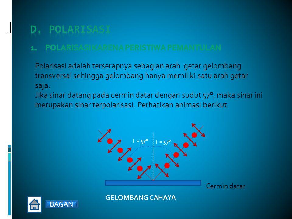Polarisasi karena peristiwa pemantulan