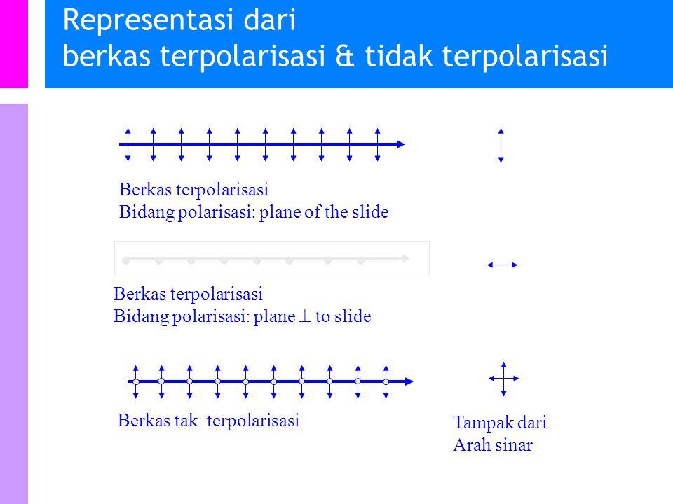 Representasi dari berkas terpolarisasi & tidak terpolarisasi