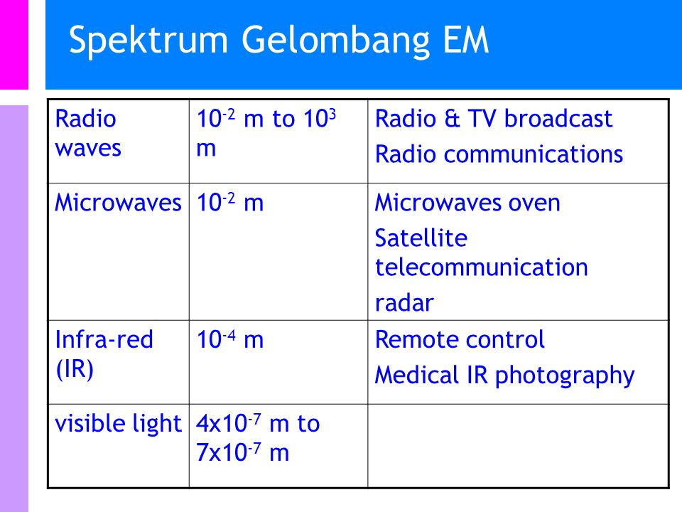Spektrum Gelombang EM Radio waves 10-2 m to 103 m Radio & TV broadcast