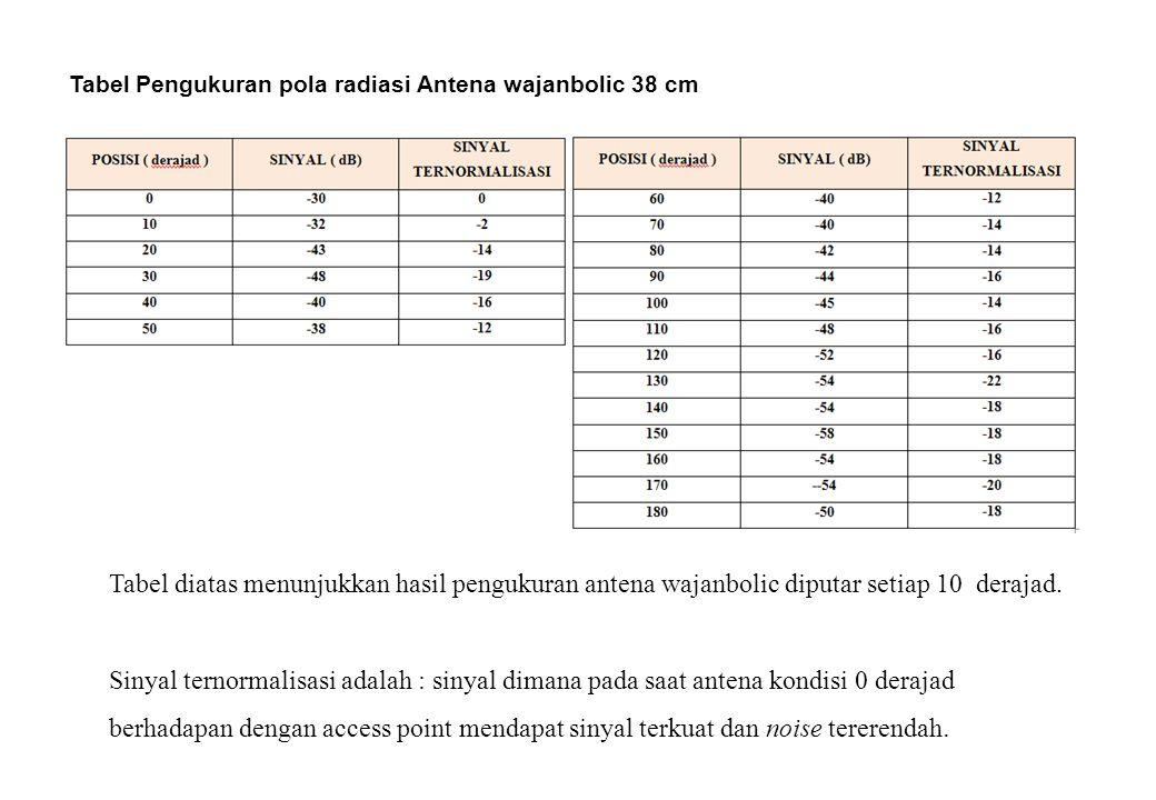 Tabel Pengukuran pola radiasi Antena wajanbolic 38 cm