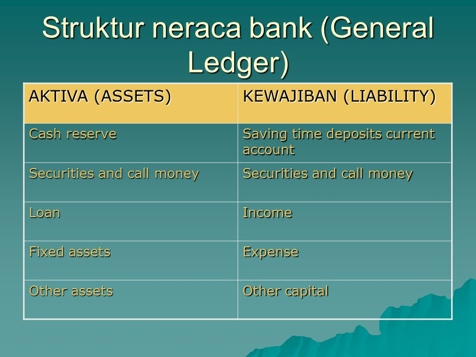 Struktur neraca bank (General Ledger)
