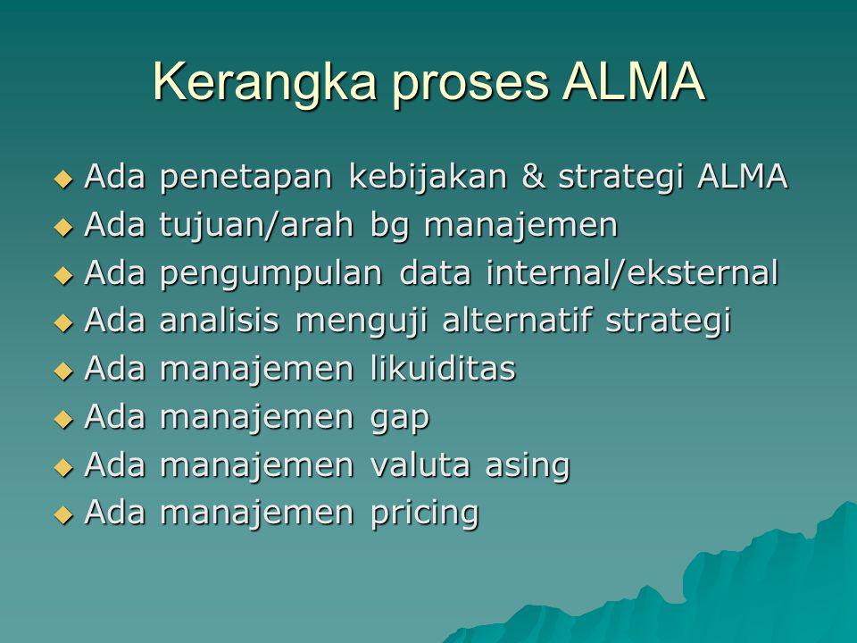 Kerangka proses ALMA Ada penetapan kebijakan & strategi ALMA