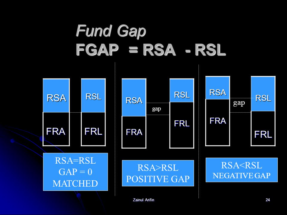 Fund Gap FGAP = RSA - RSL FRL RSA FRA RSL FRL RSA=RSL GAP = 0 MATCHED