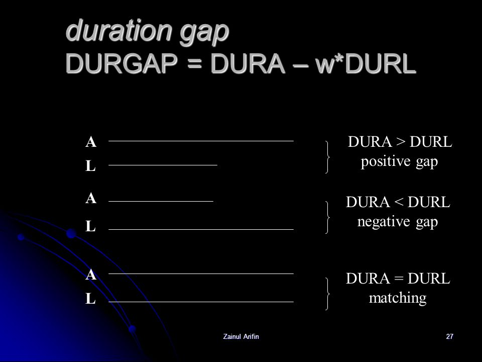 duration gap DURGAP = DURA – w*DURL