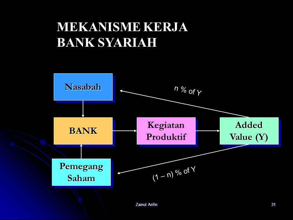 MEKANISME KERJA BANK SYARIAH