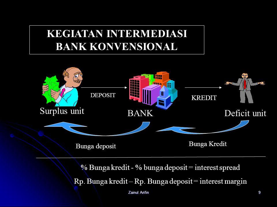 KEGIATAN INTERMEDIASI BANK KONVENSIONAL