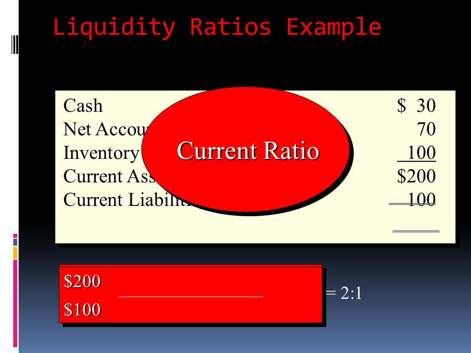 Liquidity Ratios Example