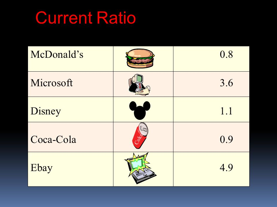Current Ratio McDonald's 0.8 Microsoft 3.6 Disney 1.1 Coca-Cola 0.9