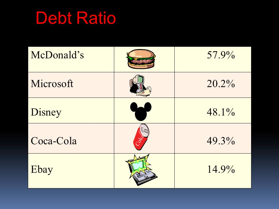 Debt Ratio McDonald's 57.9% Microsoft 20.2% Disney 48.1%